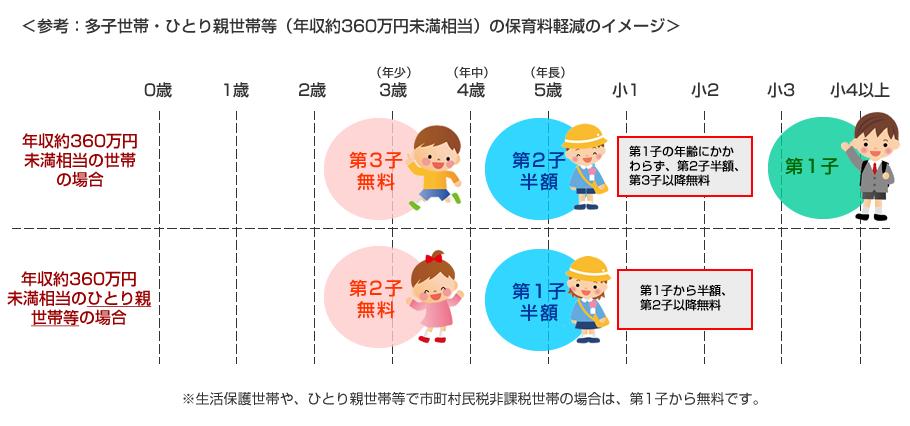 参考:多子世帯・ひとり親世帯等(年収約360万円未満相当)の保育料軽減のイメージ